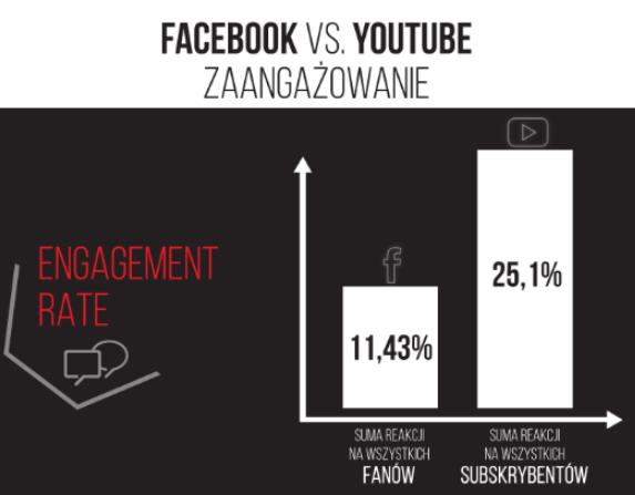Facebook YouTube Zaangażowanie
