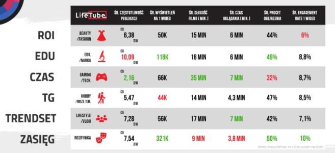 Jak mierzyć ROI YouTube